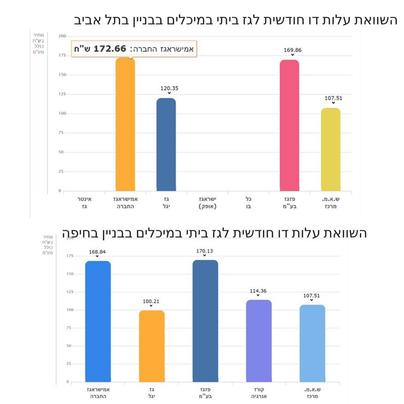 השוואת עלות דו חודשית לגז ביתי במיכלים בבניין בתל אביב 2