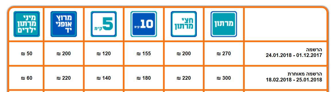 עלויות מרתון תל אביב 1
