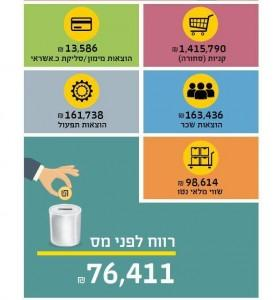 shelanu infographic