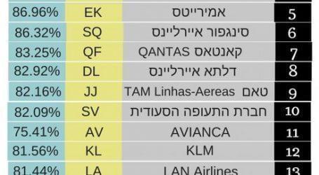 טסים באל על? תתכוננו לעיכובים בטיסה. ביוני איחרו 2 מכל 3 טיסות