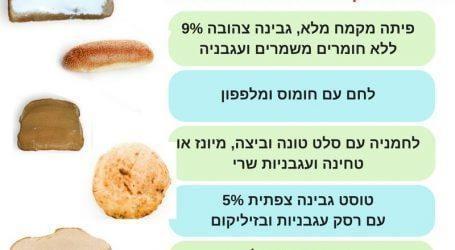 גבינות, נקניק, שוקולד או חביתה? לחמניה, פיתה או לחם? המדריך לכריכים לבית הספר