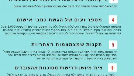 קריסת החניון בתל אביב: הכתובת הייתה על הקיר, אבל הקיר קרס. טור אישי