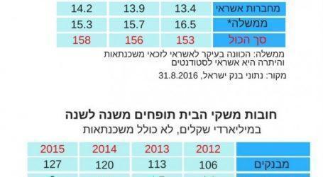 חובות משקי הבית: הישראלים חיים על המינוס ונמצאים בחובות של כמעט 160 מיליארד שקל, לא כולל משכנתאות