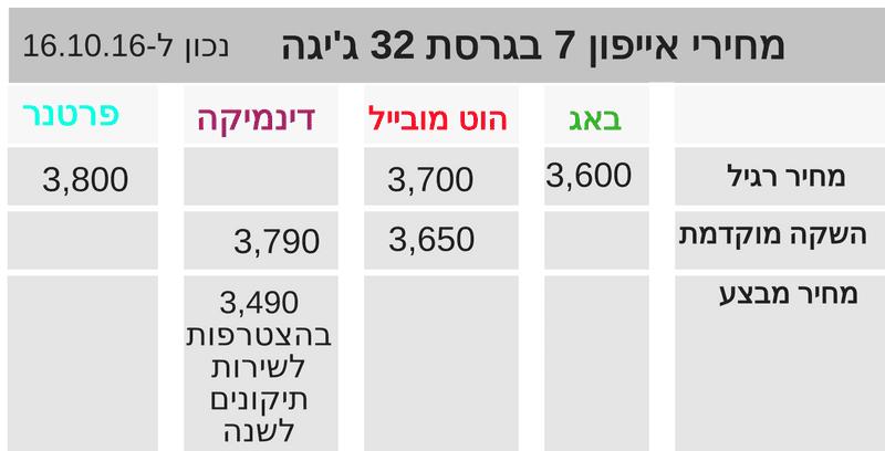 iphone 7 prices 2