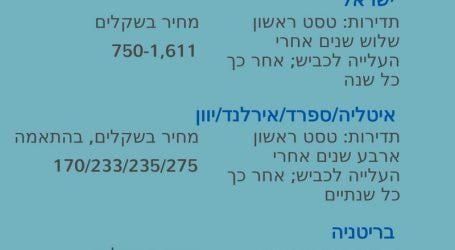 טסט לרכב עולה בישראל 1,611 שקל, בניו יורק הוא עולה 15 דולר