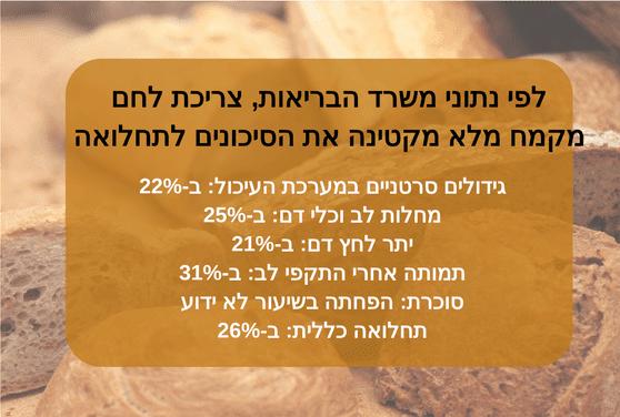 Copy of יתרונות לחם מלא 2