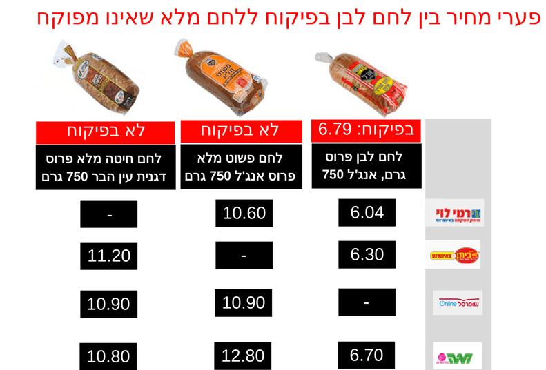 Copy of יתרונות לחם מלא 6