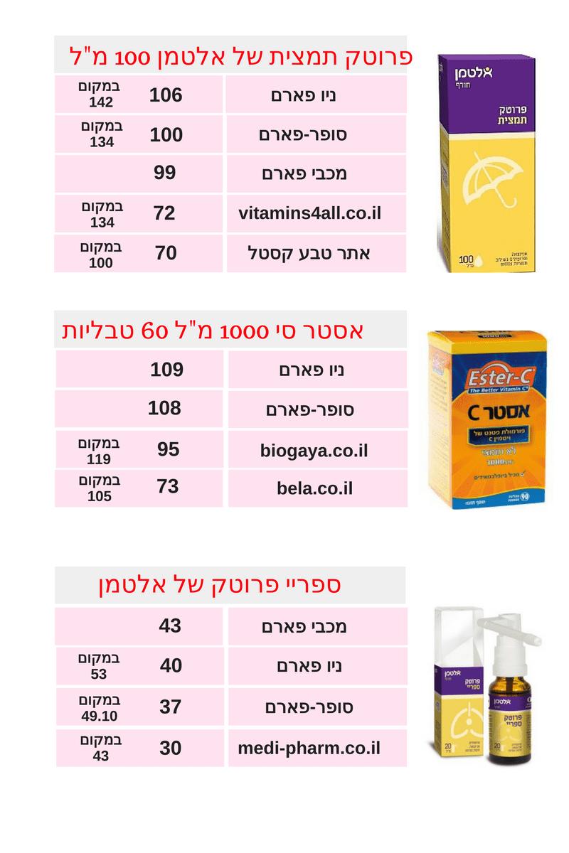 השוואת ויטמינים 1