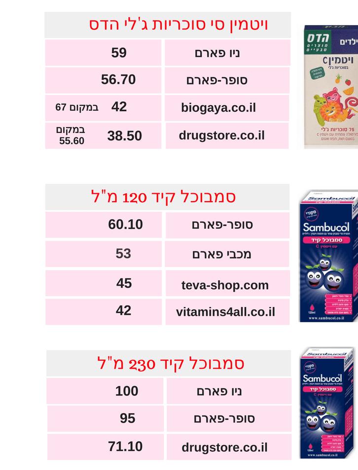 השוואת ויטמינים 2