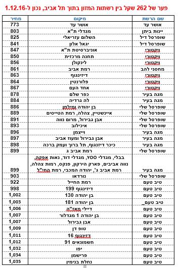 השוואת רשתות בתל אביב