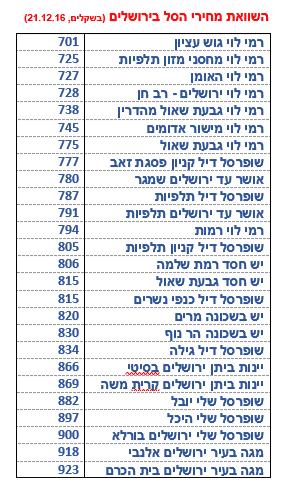 ירושלים 21.12.16