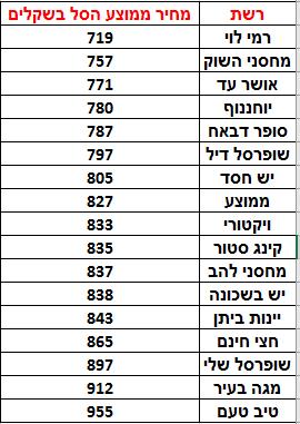 ממוצע רשתות 21.12.16