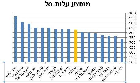 ממוצע רשתות 7.12.16
