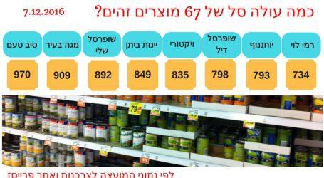 השוואת רשתות מזון: פער של 350 שקל על מוצרים זהים. הכי זול במודיעין ובצפון