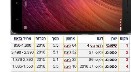 לא אייפון ולא סמסונג – לא תאמינו איזה סמארטפון הישראלים חיפשו הכי הרבה בזאפ ב-2016