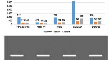 """המאבק להוזלת אגרת הרישוי: כך הנהג הישראלי משלם """"כפל קנס"""""""