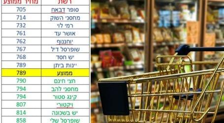 """גם השבוע: מחסני השוק זולה יותר מרמי לוי. מי הכי זול בחיפה, ת""""א, ראשון, ירושלים ואשדוד?"""