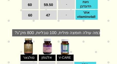ויטמינים בזול? בדקנו את v-care: ויטמין סי, מגנזיום ו-B12 במחירים נמוכים