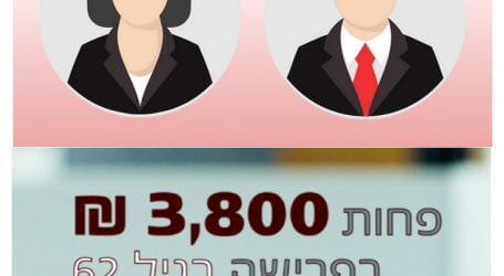 רוצות עוד 2,000 שקל בחודש בפנסיה? מנורה מבטחים מציעה לנשים: הגדילו את ההפרשה וקבלו הנחה בדמי הניהול