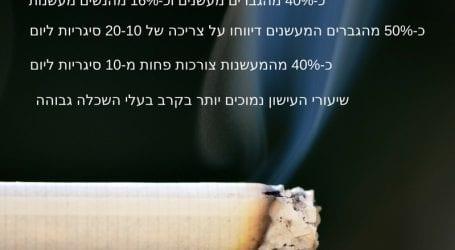 עישון בישראל 2016: ההוצאה על הפרסום עלתה, מספר המעשנים עלה, ההכנסות ממסים עלו