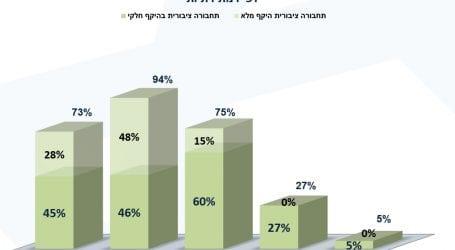 """סקר חדו""""ש: 73% מהציבור תומך בתחבורה ציבורית בשבת בהיקף חלקי או מלא"""