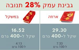 מחיר גבינת עמק
