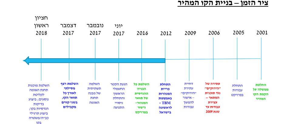 הרכבת המהירה ירושלים תל אביב