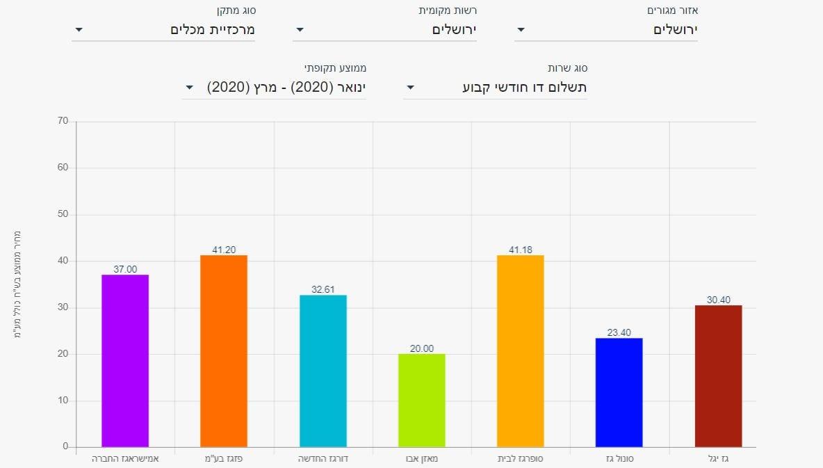השוואת מחירי גז