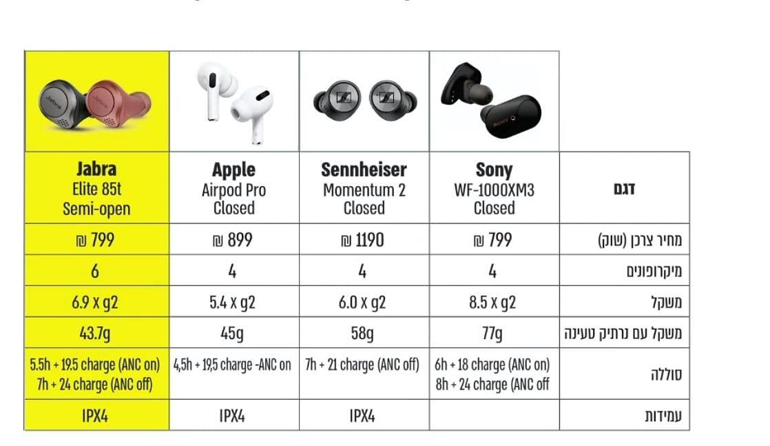 אוזניות ג'אברה מול אוזניות איירפודס פרו של אפל