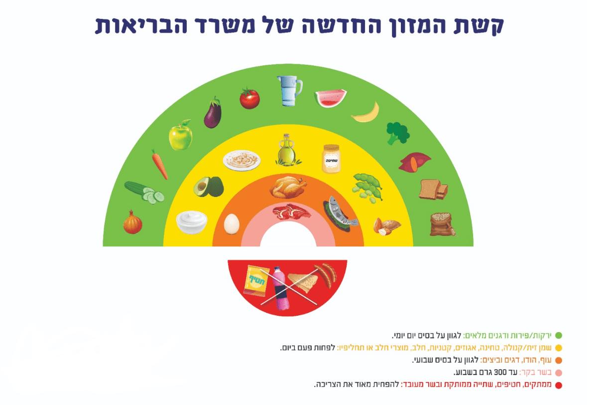 קשת המזון - תזונה ים תיכונית