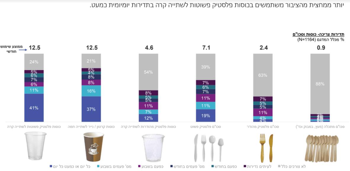 מחקר - מס על כלים חד פעמיים